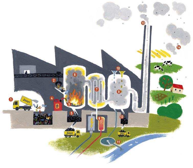CNIID-incineration-schema